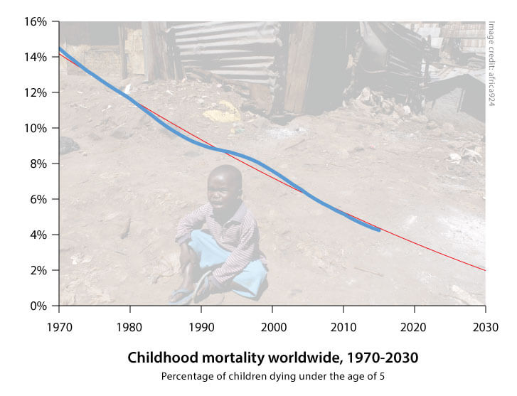 childhood-mortality-future-trend-2030.jp