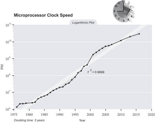 computer clock speeds graph 2000 timeline
