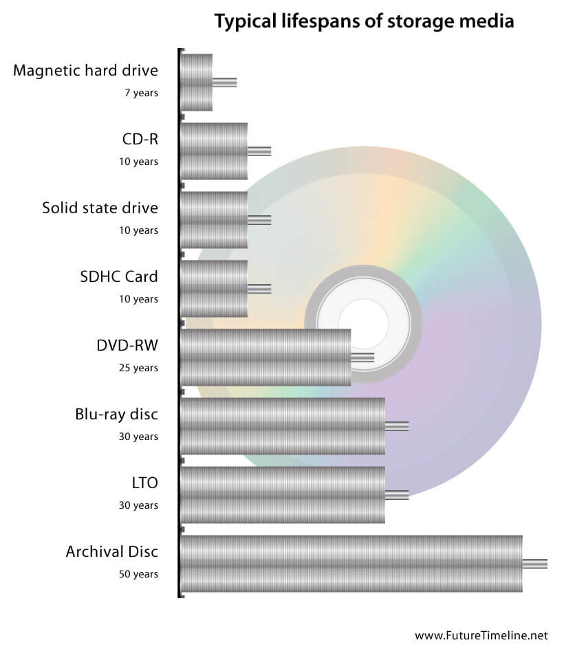 archival disc lifespan future timeline 2050 2015 2065 50 years technology graph