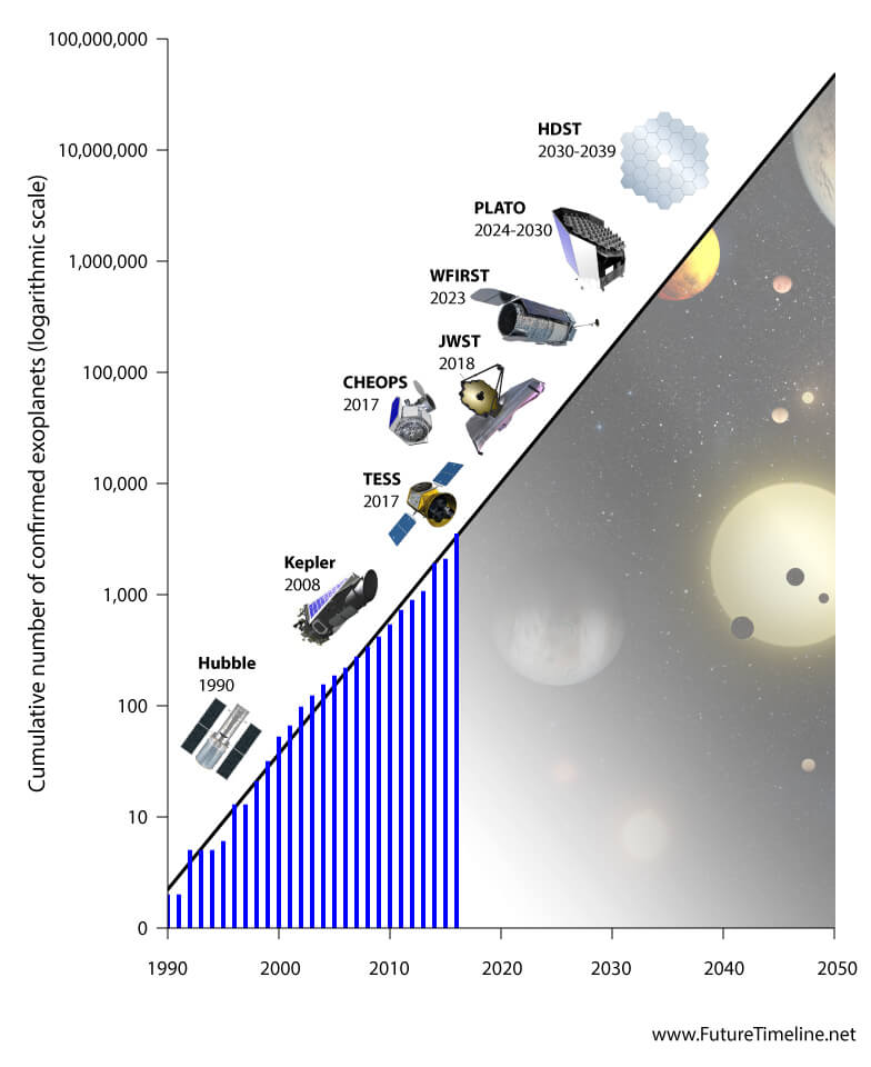 alien life beyond Earth 2035 2040 2045 future space telescopes exoplanets