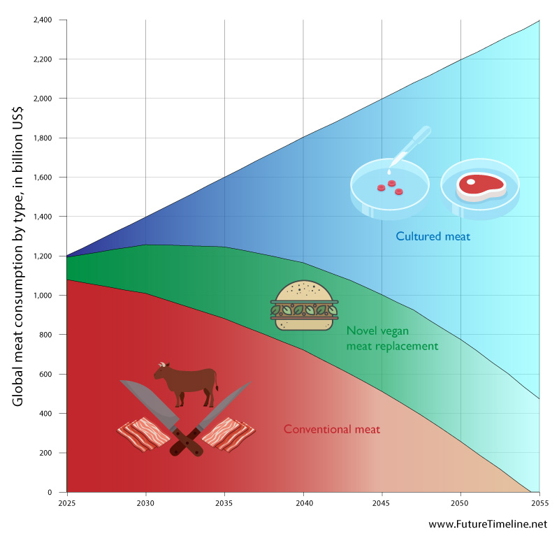 future-meat-technologies-2040-2050.jpg