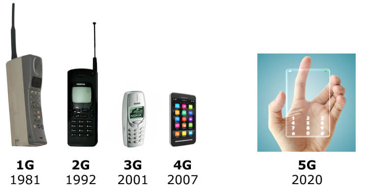 future mobile phones 2020 5g technology