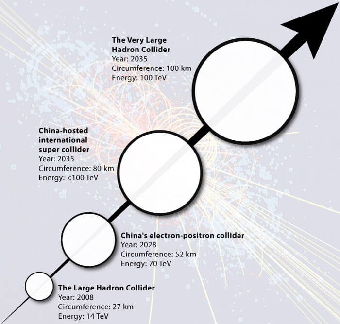 future particle accelerators timeline china