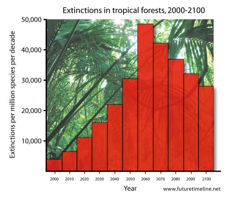 global extinction rates 2050 2060 future graph chart trend world timeline