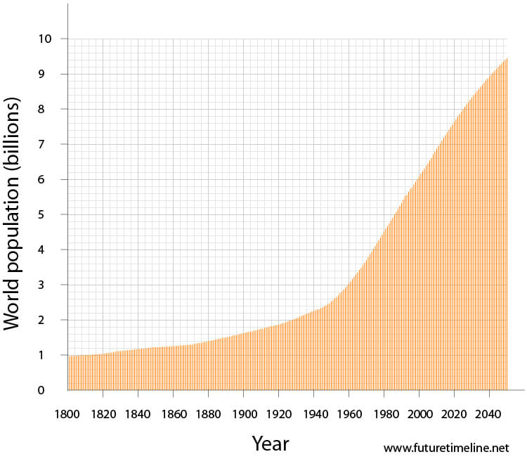global population 2050 graph