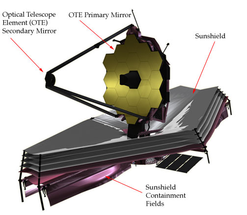 james webb telescope 2018 timeline
