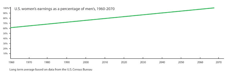 male female men women salaries equal equality parity earnings 2050 2100