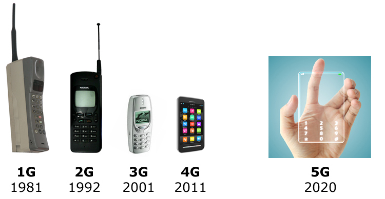 Cell Phone Future Technology 2020