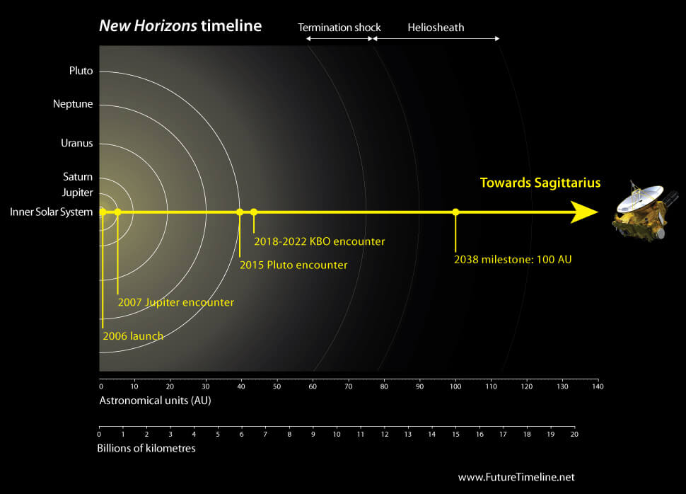 new horizons timeline future 2038 technology