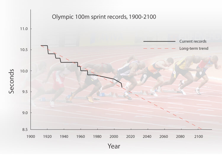 100m sprint record olympic athlete future 9 nine second barrier