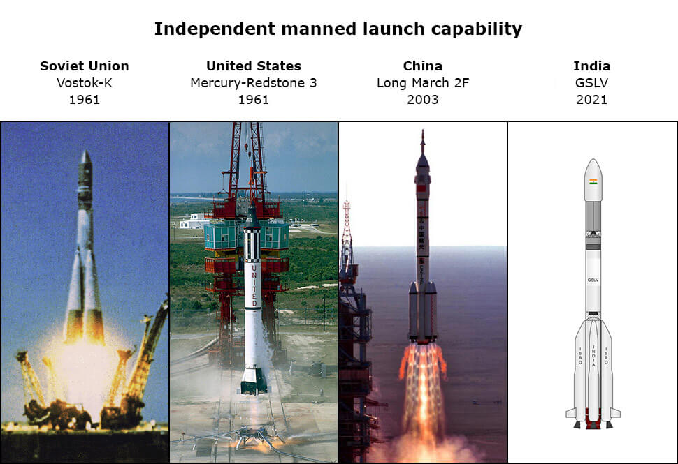 rocket launches future timeline