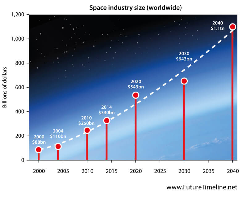 space industry future size 2030 2038 2040