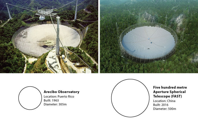 the five hundred meter aperture spherical radio telescope fast project 2016 timeline