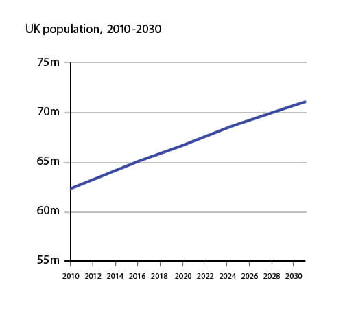 future global population 2000 2050
