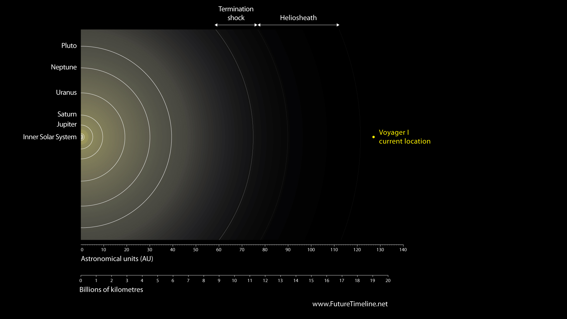 voyager 1 distance - photo #5