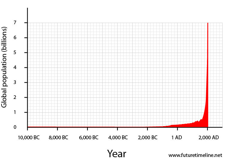 2011 future timeline timeline technology singularity 2020 when will global population reach 7 billion seven 2011 timeline graph chart diagram trend sciox Choice Image