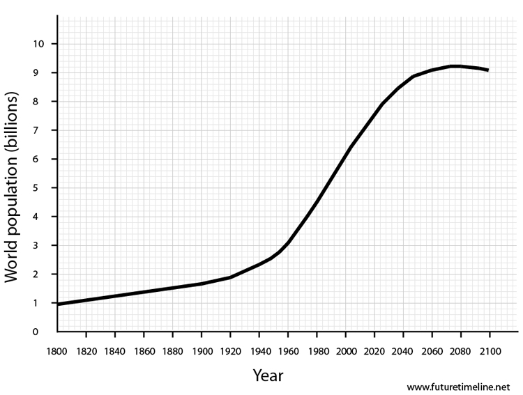 future population 2000 2020 2050 global world demographics trends