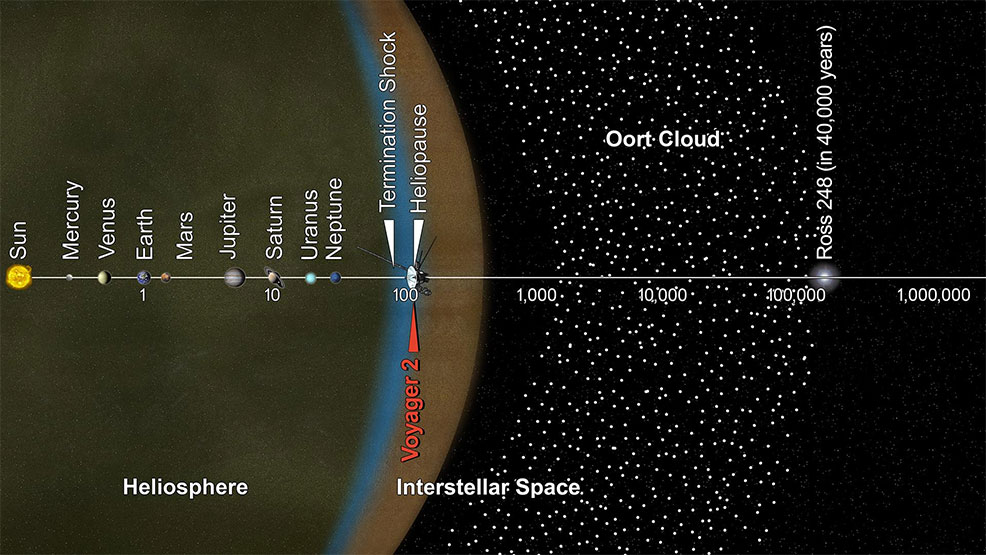 Voyager 2 has left the Solar System