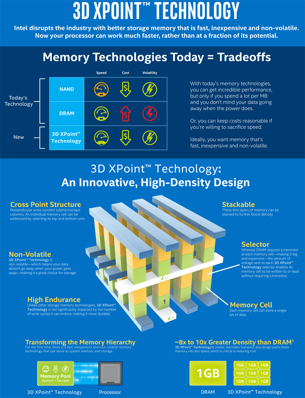 3dxpoint memory technology 2015 future timeline