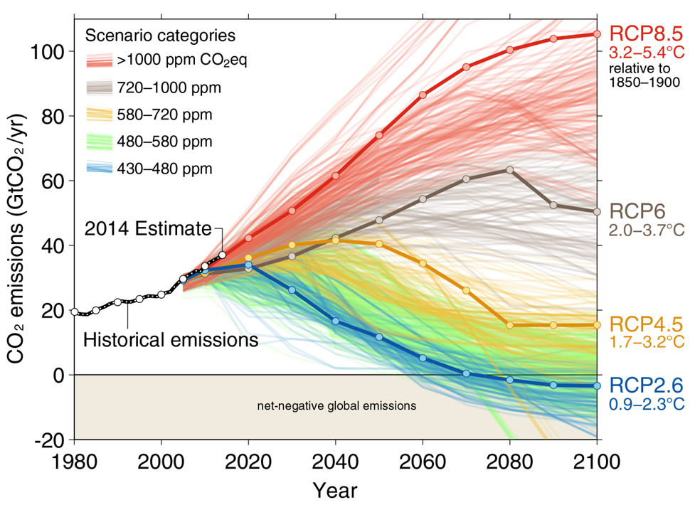 Humanity on track for worst-case emissions scenario