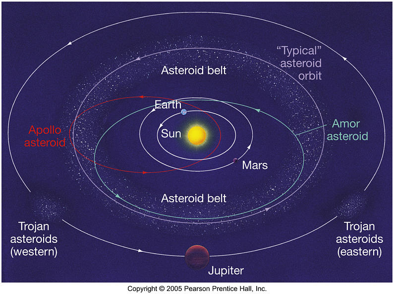 near earth asteroids earth's orbit - 795×592