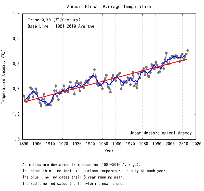 global warming 2014 hottest year on record jma