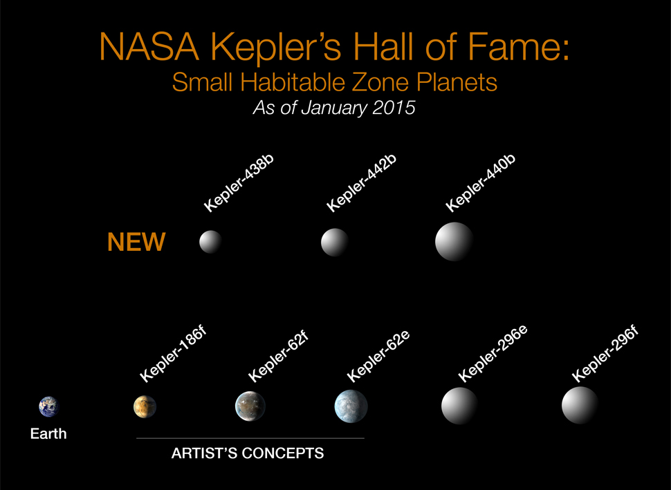 kepler exoplanet discoveries january 2015