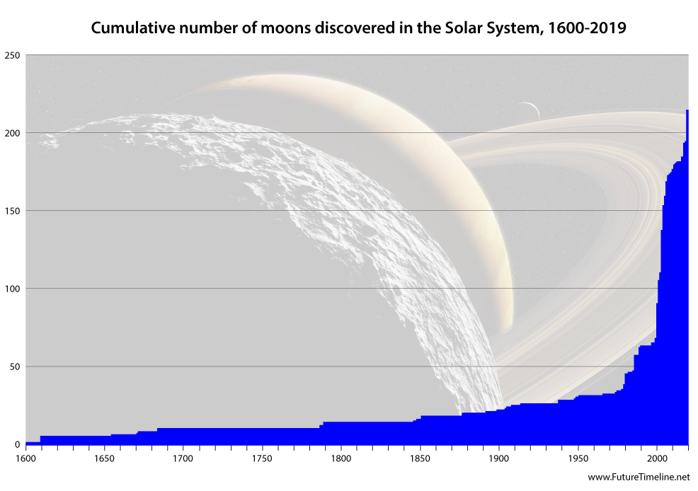 1775-solar-system-moons-discovery-timeli