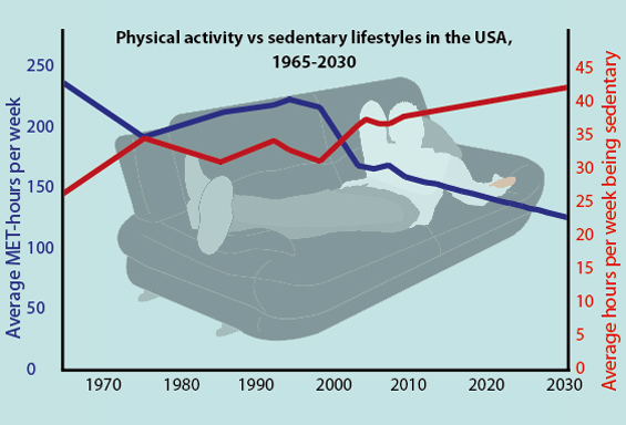 Worldwide decline in physical activity