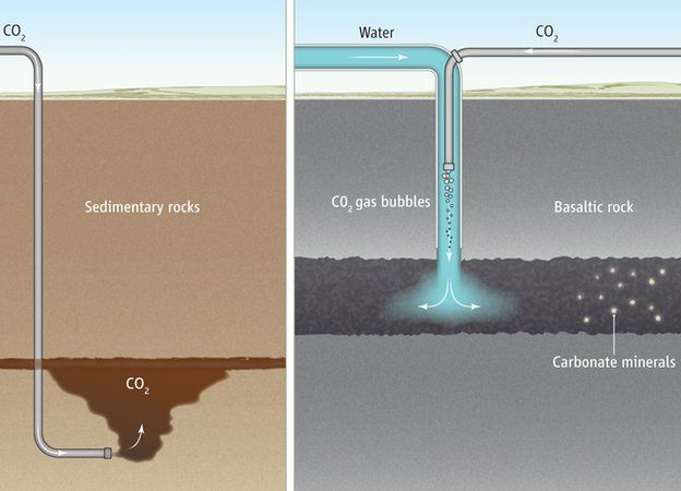 co2 turned into stone
