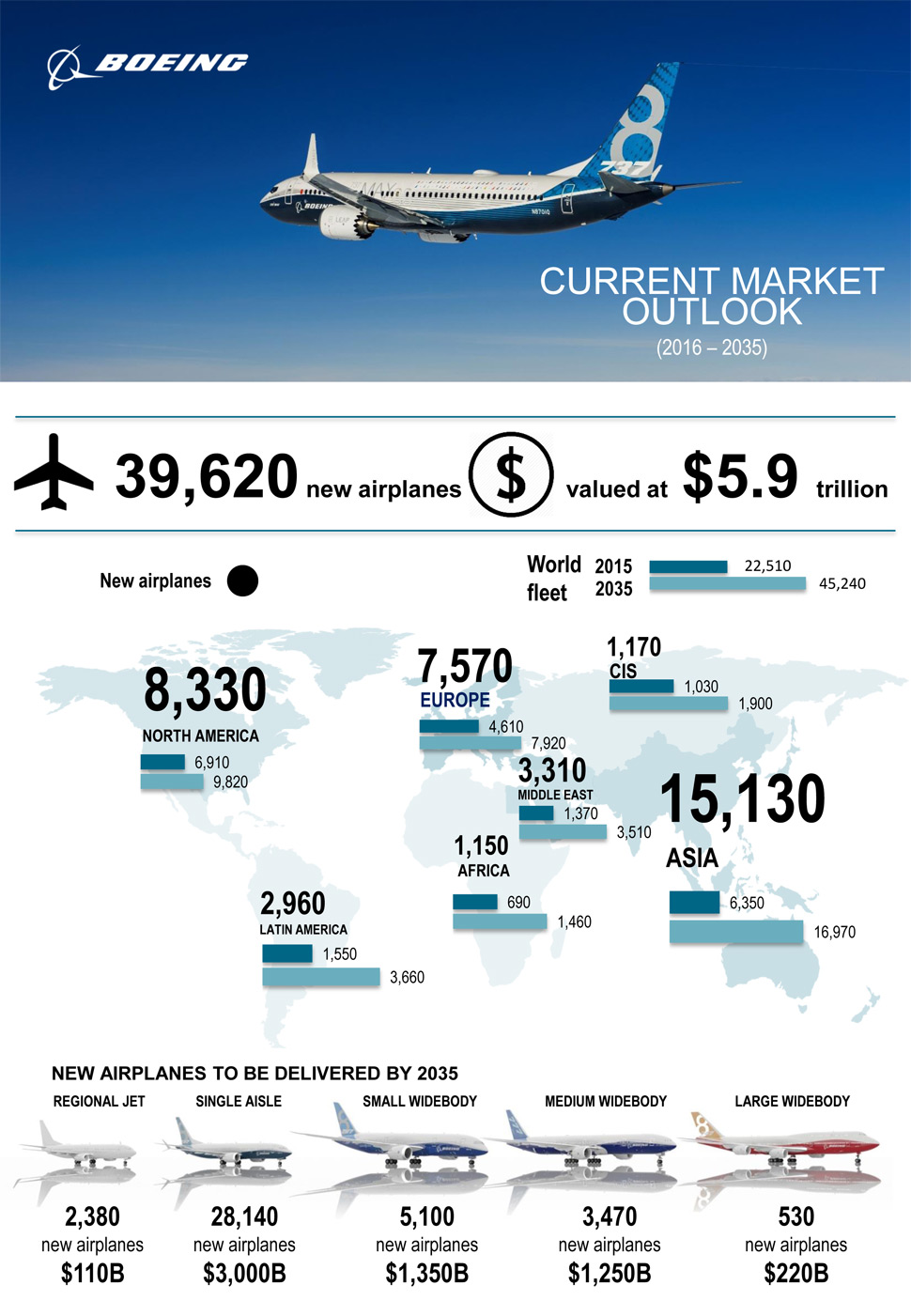 global passenger plane fleet double 2035
