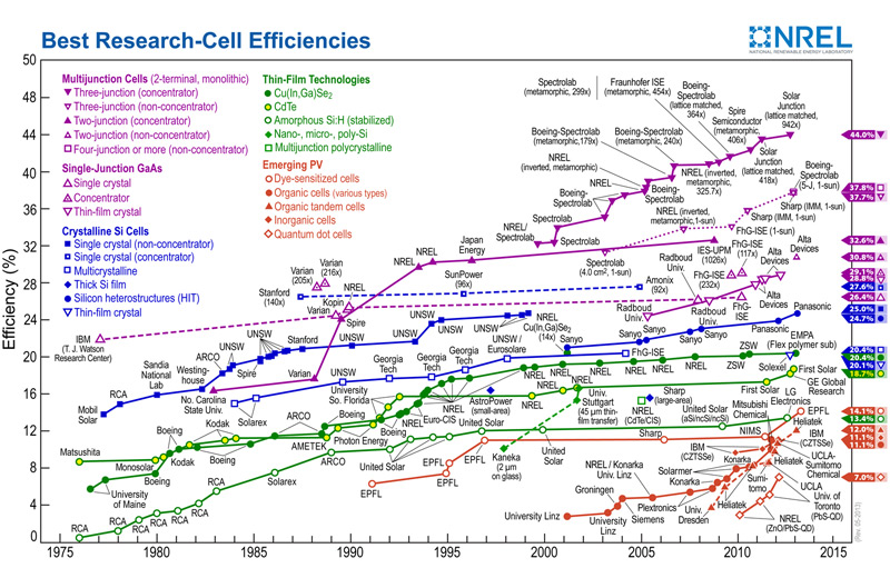 solar efficiencies