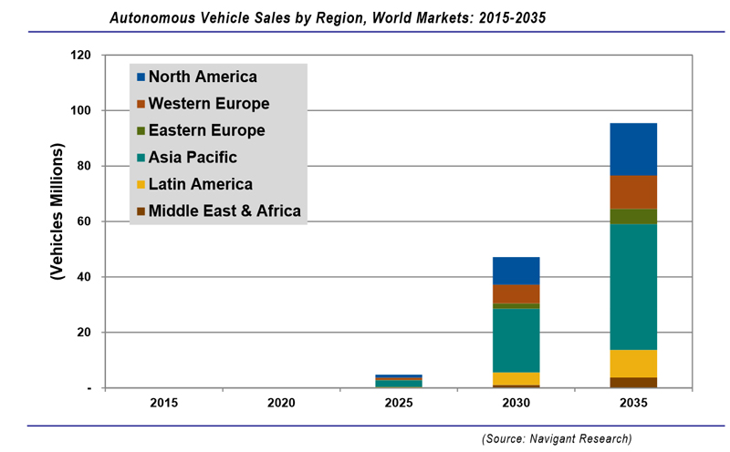 Autonomous vehicles will reach nearly 100 million in annual sales by 2035