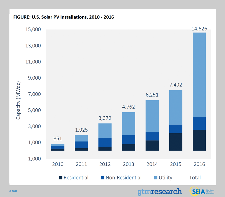 exponential solar power growth usa 2016 2017