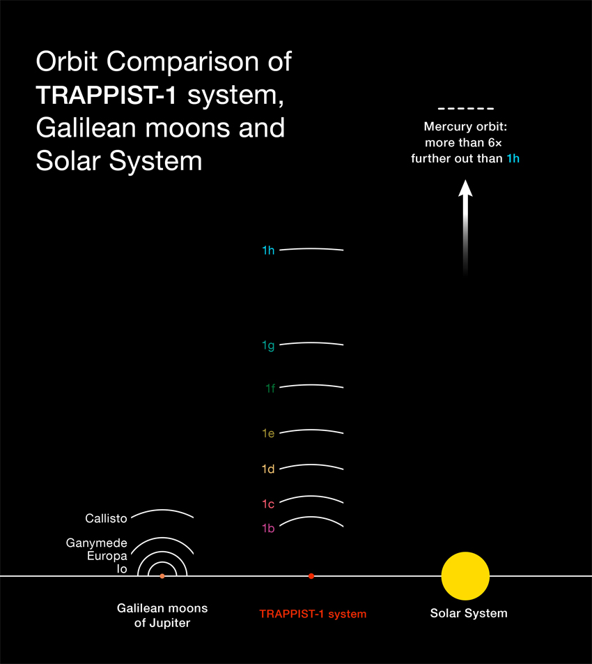 NASA discovers an entire solar system of seven Earth-sized ...