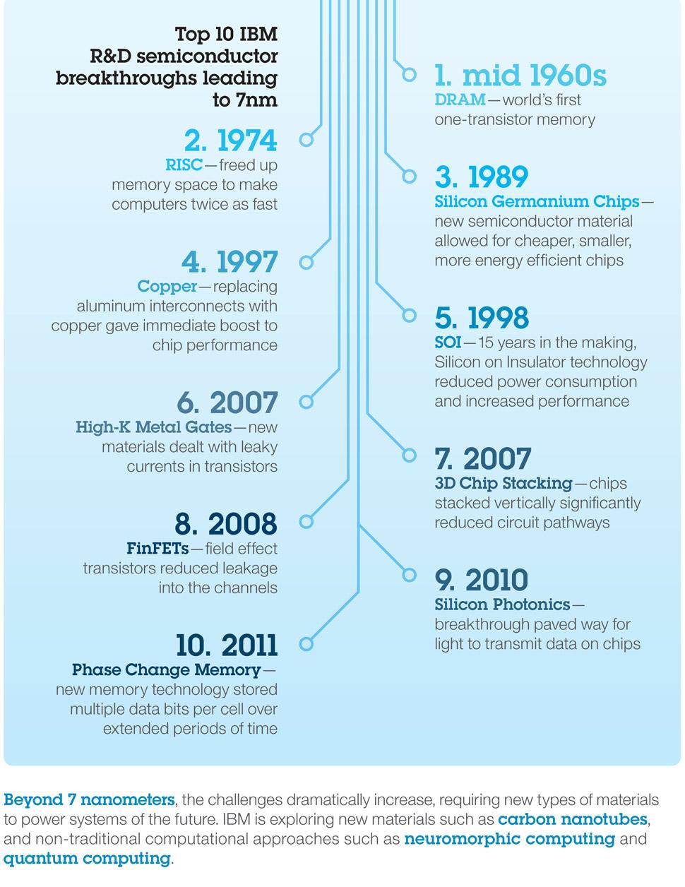 Technology Advances Timeline Technology Timeline 2015
