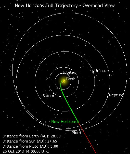 An update on the New Horizons probe
