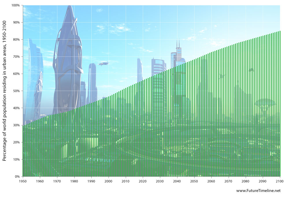 future-urbanisation-rate-1950-2100.jpg