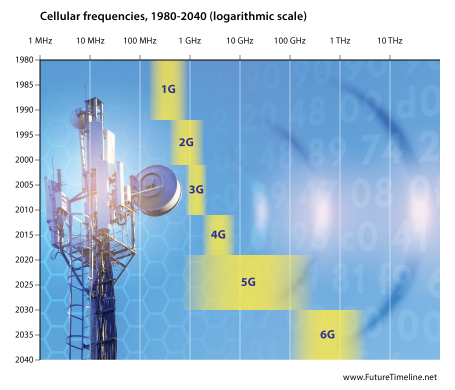 mobile-frequencies-5g-6g-2020-2030.jpg