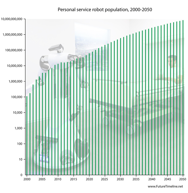 personal service robots population trend future technology timeline 2000 2010 2020 2030 2040 2050