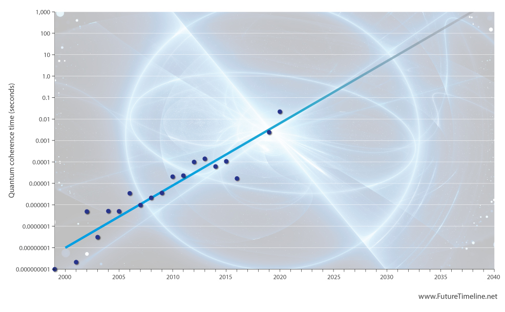 quantum coherence time future trend 2020 2030 2040