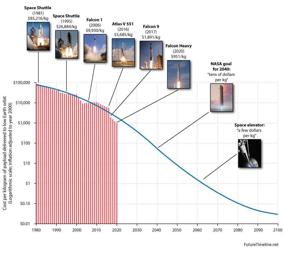 Launch costs to low Earth orbit, 1980-2100 | Future Timeline