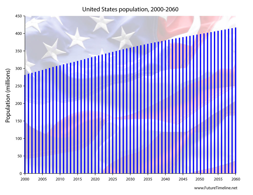 us-population-2060-future-estimate.jpg