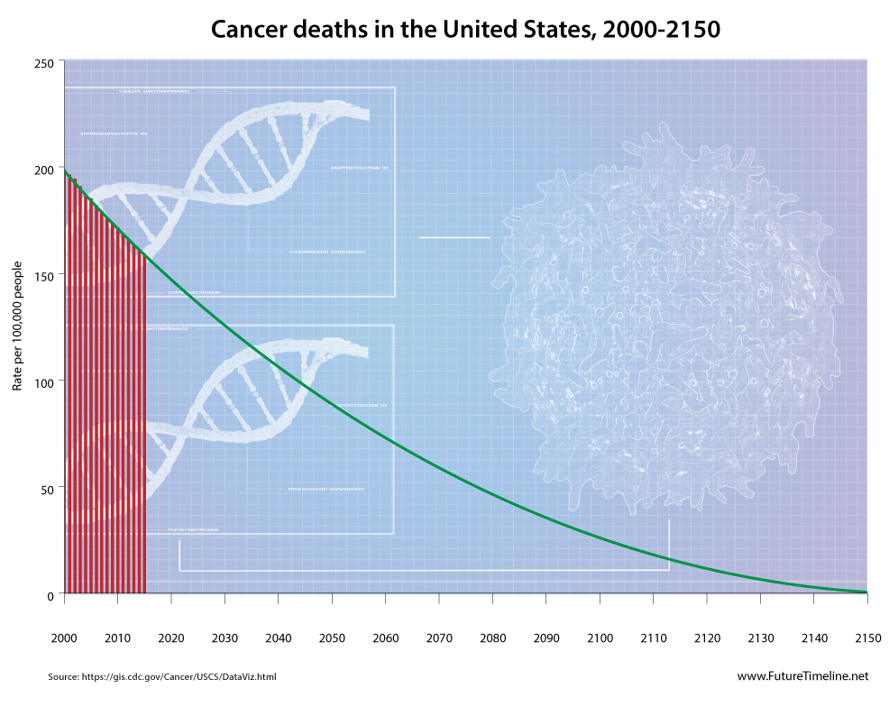 Cancer deaths in the United States, 2000-2150 | When will cancer be