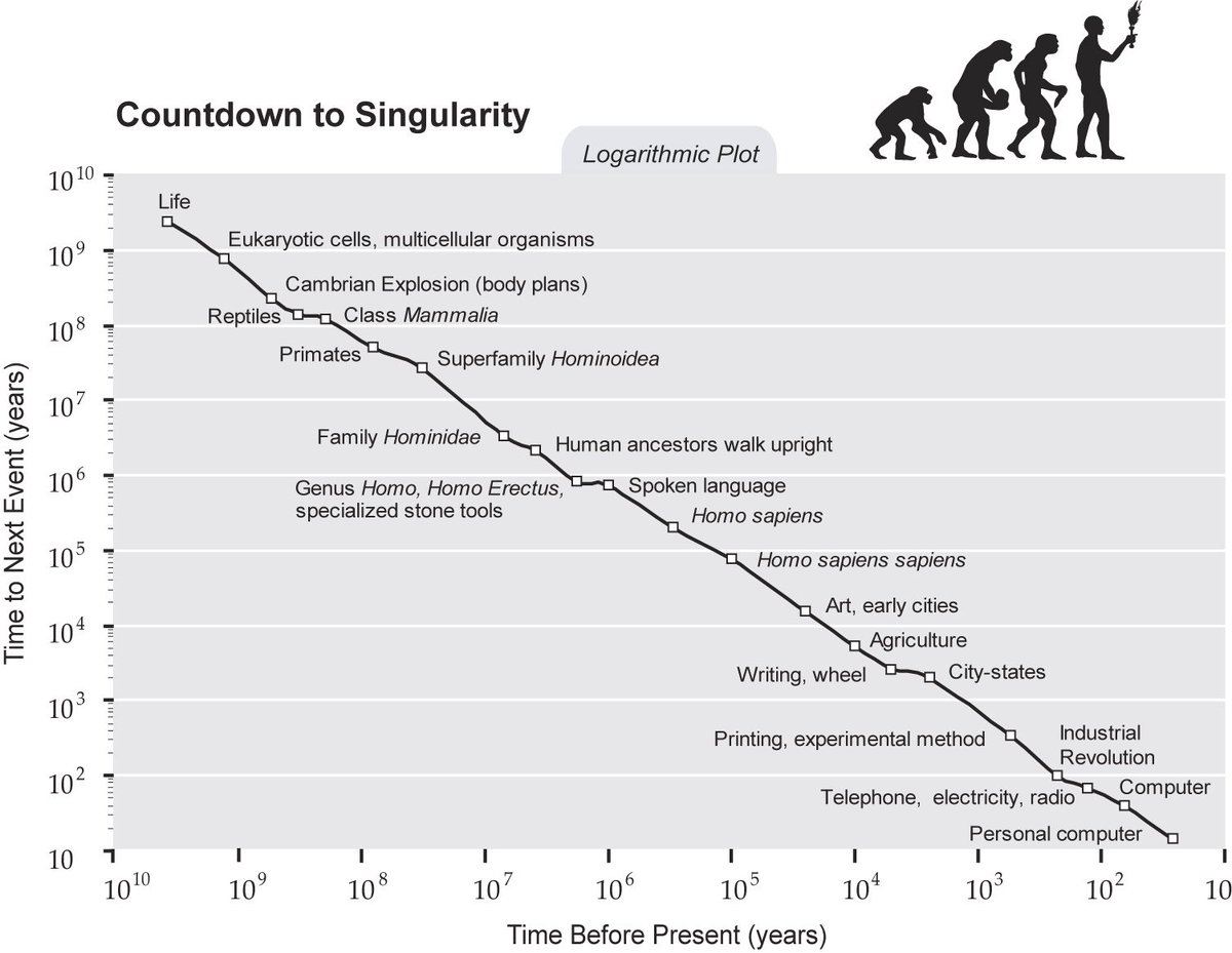 exponential-growth-singularity.jpg