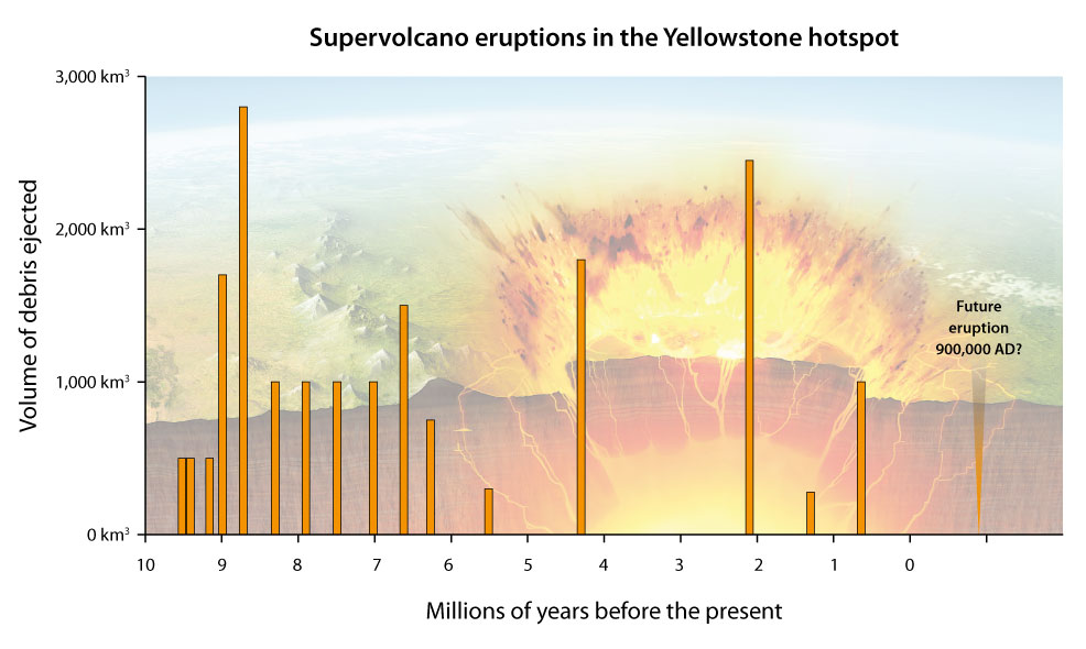 future super volcano eruptions