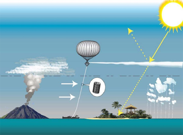 solar radiation management technology