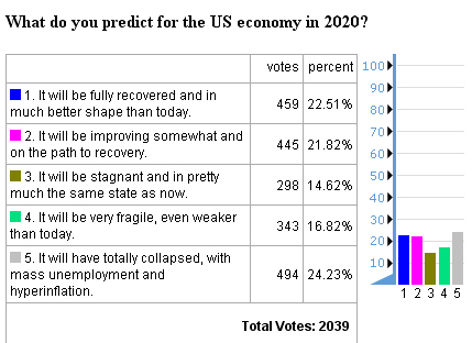 future timeline economy usa 2020 poll