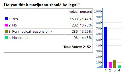 future timeline cannabis legal legalised poll