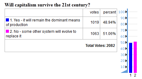 future timeline capitalism poll